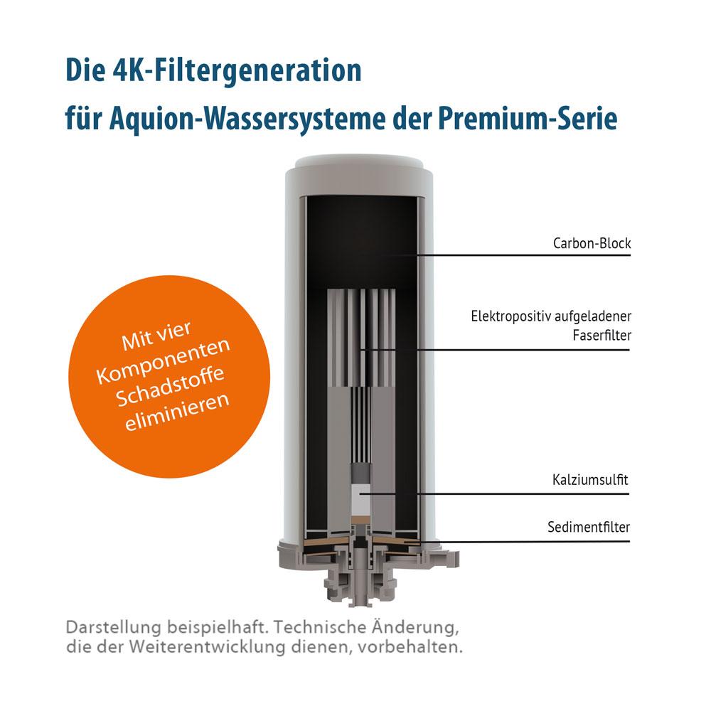 Aquion 4K-Filter - Aufbau
